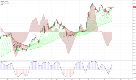 AAPL: Breaking out off a bull flag