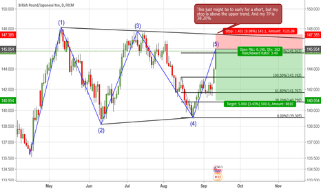 GBPJPY: GBP/JPY too early or 161% short thur 38.20%