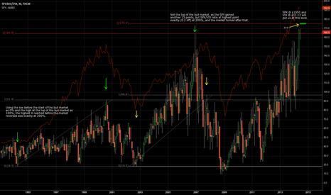 SPX500/VIX: A look at SPX/VIX ratios.