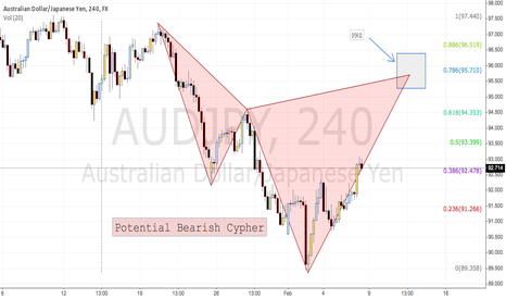 AUDJPY: Potential Bearish Cypher on AUDJPY 4H TF
