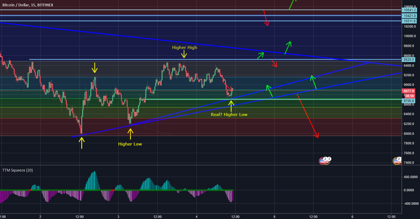 BTC + Arrows Short Term Updated