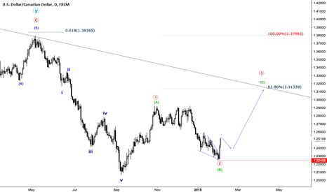 USDCAD: USDCAD Elliott Wave Count Daily