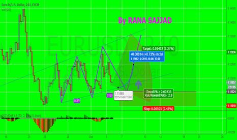 EURUSD: eur again jump up side with 1250