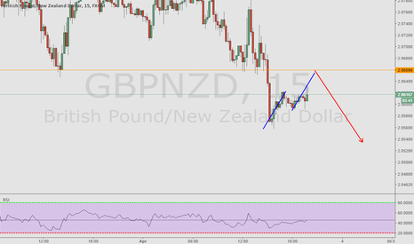 GBPNZD: ABCD to structure 15min