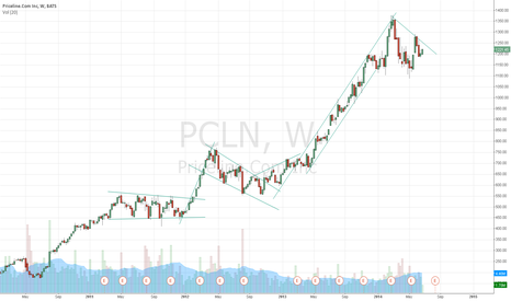 PCLN: trend practice
