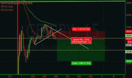 GBPJPY: quick short trade on gbp jpy