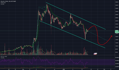 LTCUSD: LTC continues to trend downward
