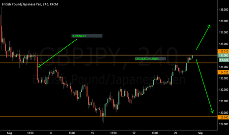GBPJPY: GBPJPY AT IMPORTANT RESISTANCE LEVEL