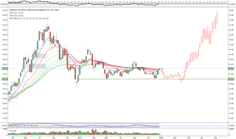 GDXJ: GDXJ - Gold and miners not ready just yet