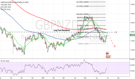 GBPNZD: My Trading Plan for GBPNZD - SHORT at 38.2% Retracement