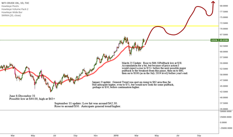 USOIL: US Oil on Daily, with Weekly view in mind.
