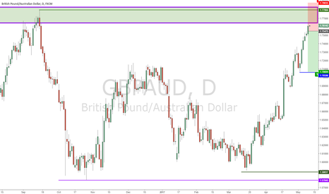 GBPAUD: End of GBP Rally???!!!