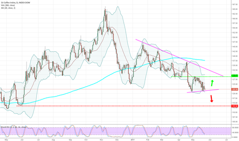 DJCIKC: Coffee Index - Daily - Watch the break outs!