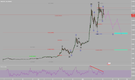 BNBUSDT: BNBUSDT Elliot wave analysis