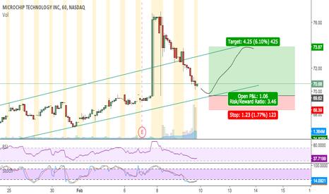 MCHP: Buy on bottom trendline