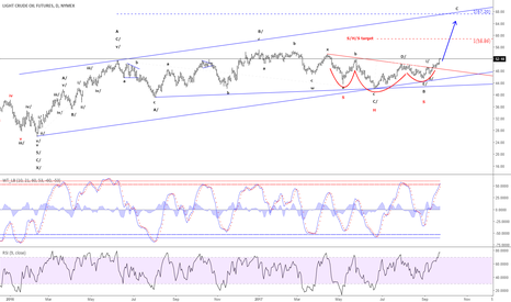 CL1!: Crude Oil - Is following the expected path higher