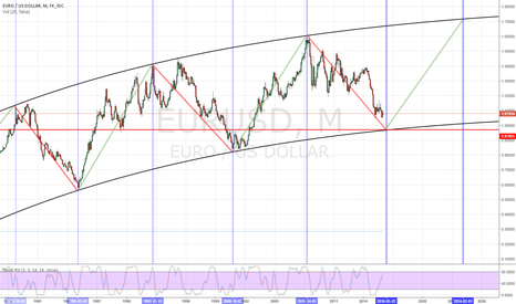 EURUSD: It looks like bad news for the euro in 2016