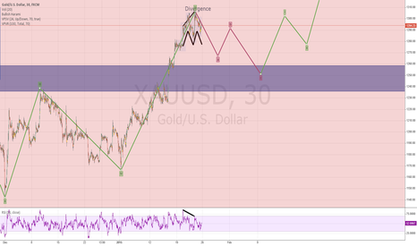XAUUSD: Updated XAUUSD setting up Minor Elliot ABC retraction wave