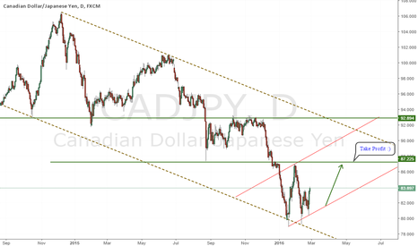CADJPY: CADJPY BUY CANDLESTICK SIGNAL AND TECHNICAL ANALYSIS (LONG)