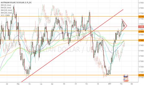 AUDUSD: AUD/USD in compressione, probabile rottura del trading range?