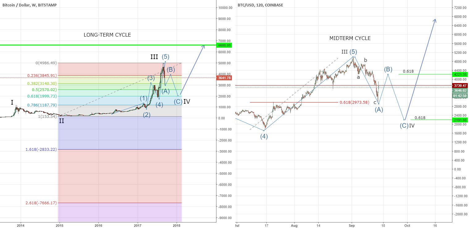 BTC - Watch for the Bull Trap!