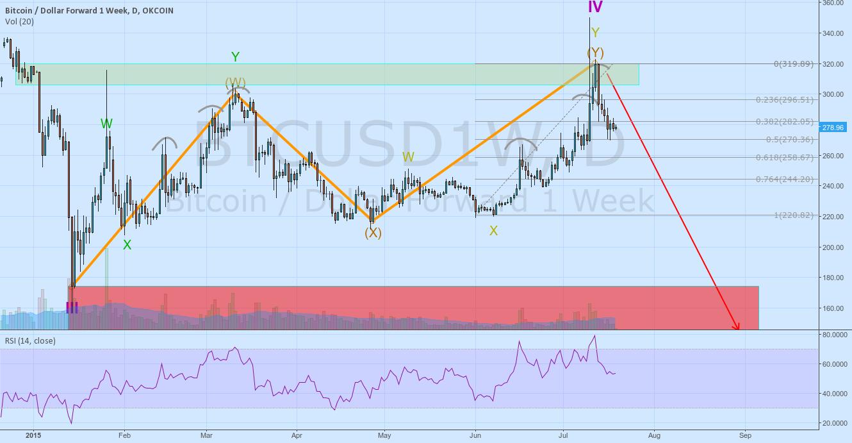Bitcoin possible doom scenario