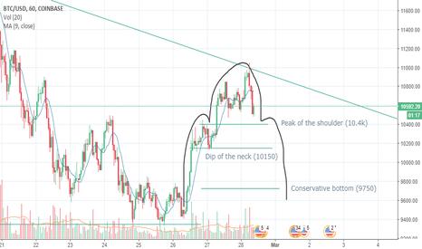 BTCUSD: H&S Pattern for BTC/USD