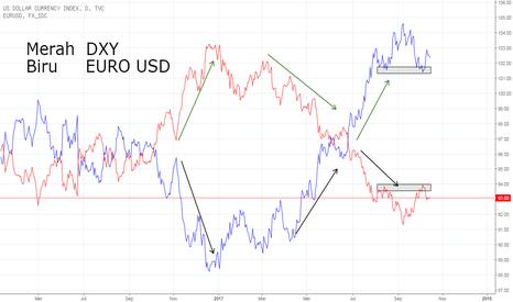 DXY: DXY VS Euro USD