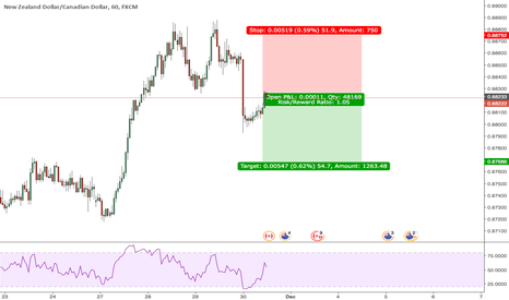 NZDCAD: Missed the double top? This is how to get in later! 2618 NZDCAD