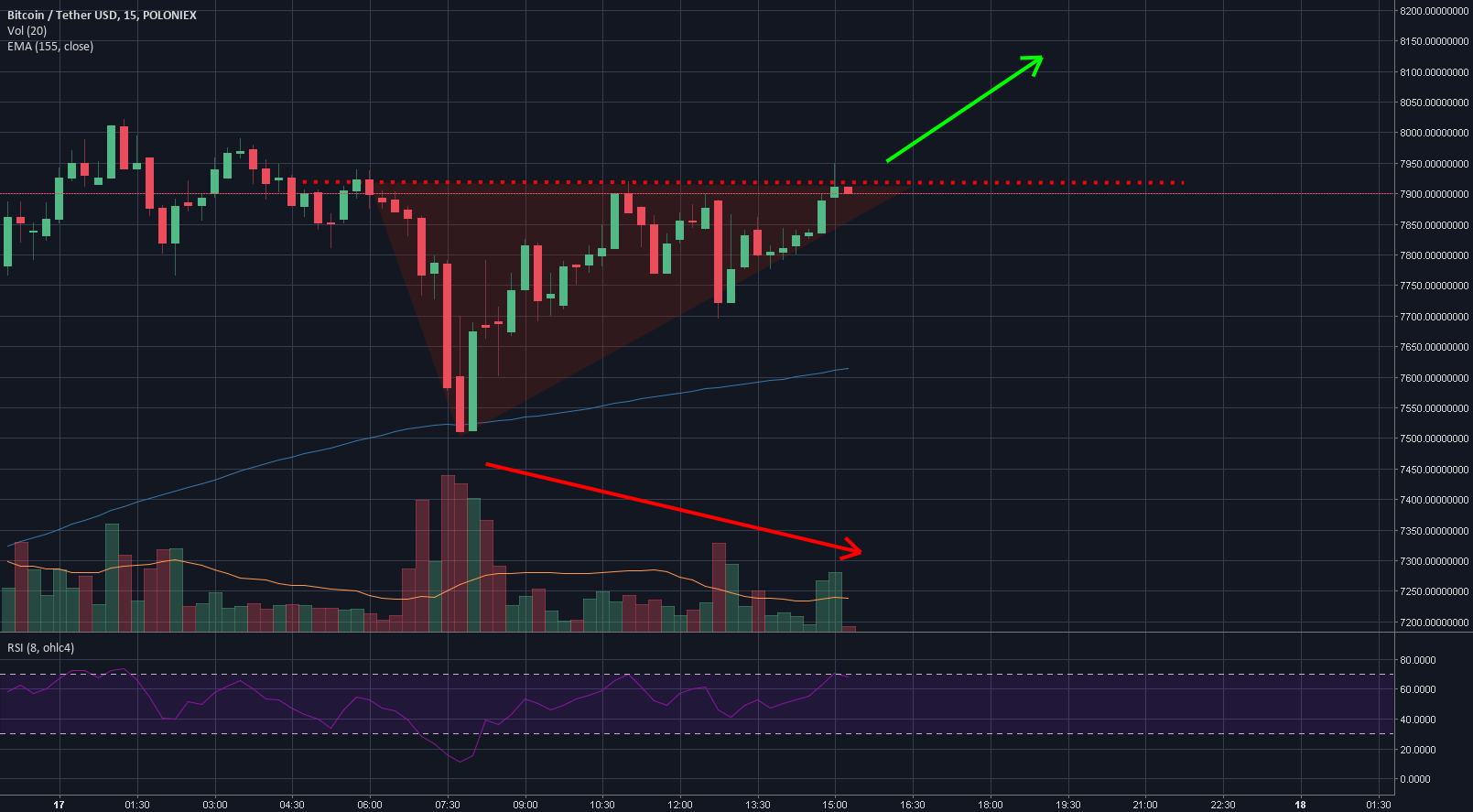 Textbook Ascending Triangle, Let the Bulls Out (Inverse H&S)
