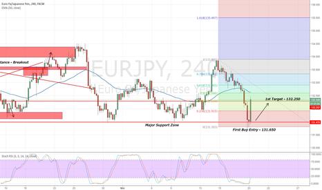 EURJPY: Nov. 20: A Quick Trade Setup on EURJPY!