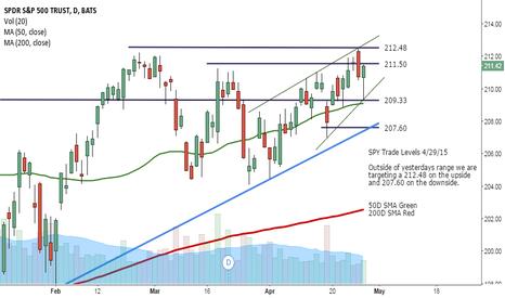 SPY: SPY Trade Levels 4/29/15