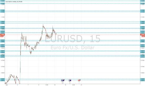 EURUSD: EUR/USD Resistance / support lines