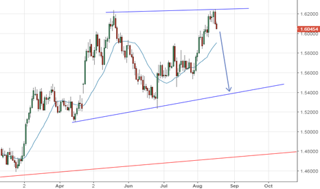 EURNZD: Short time
