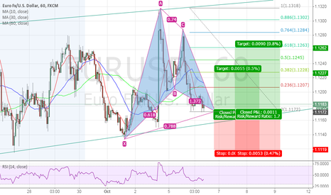 EURUSD: POTENTIAL BULLISH GARTLEY PATTERN