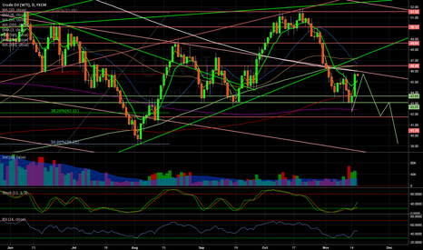 USOIL: Oil is heading downtown for next several months...