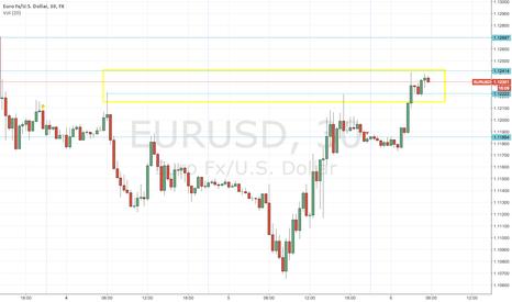EURUSD: eur/usd long tras breve pullback en 1.12222