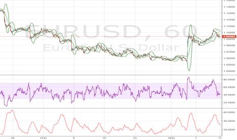 EURUSD: ユーロ / 米ドル: テクニカル的な値動き