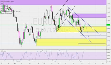 EURUSD: EU_7-23