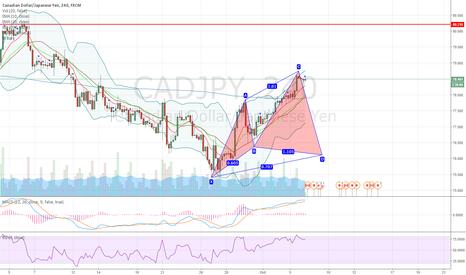 CADJPY: CADJPY potential bullish advanced cypher pattern on 4H chart