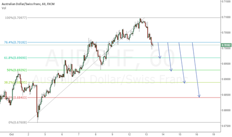 AUDCHF: Short Fibonacci Level