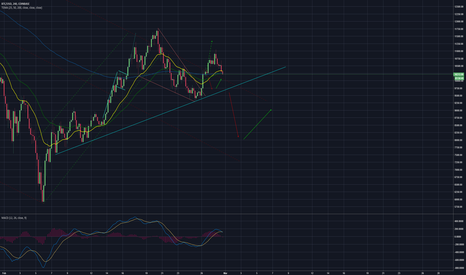 BTCUSD: Who called the short break out like me!!!