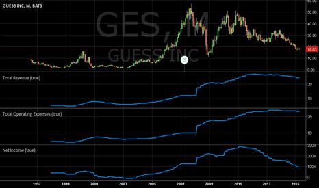 GES: Guess Inc. Fundamentals