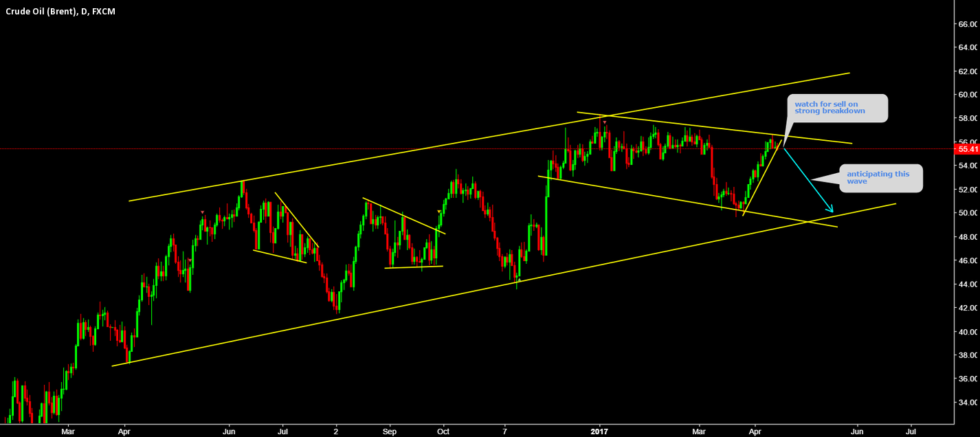 UKOIL Watch for sell under upper trend line.