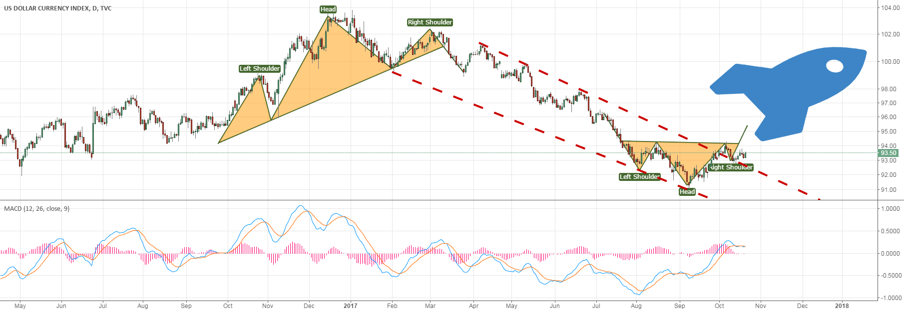 DXY will turn into bullish if head and shoulder bottom formed