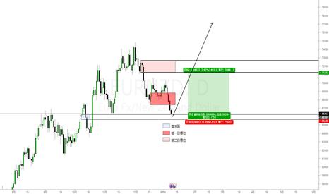 EURNZD: 歐元兌紐元(EURNZD)交易機會:多