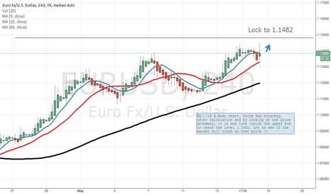 EURUSD: BOX strategy. EU in 4 hour chart.