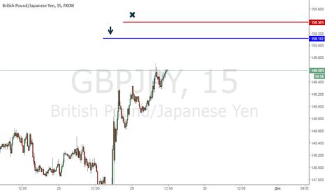GBPJPY: Фунт/йена продажа.