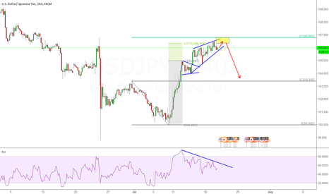 USDJPY: SHORT IT IF THERE IS ONE MORE CHANCE