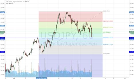 USDJPY: USD/JPY 上昇61.8%戻し到達